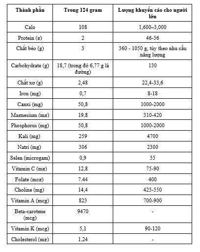 bảng thành phần dinh dưỡng của khoai lang